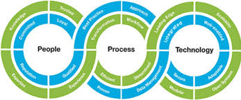 visualisation people, process and technology